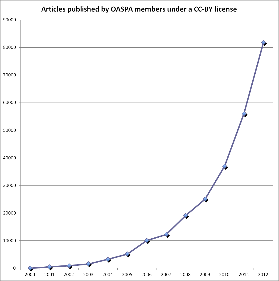 Growth in CC BY OASPA Members Combined2 Statistics: Growth in Use of the CC BY License by Selected Open Access Scholarly Publishers Association Members