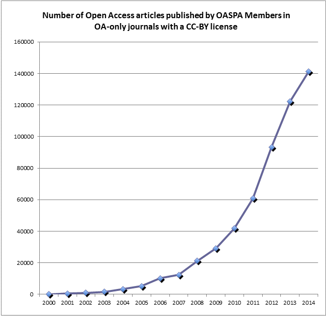 Growth Of Oa Only Journals Using A Cc By License Oaspa